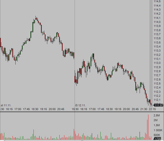 QQQ 5 min intraday chart for daytrading