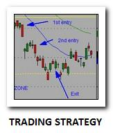 Easy stock trading strategy