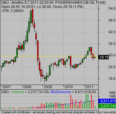Oil ETF DBO long term technical stock chart