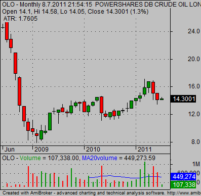 Oil ETF OLO long term technical stock chart