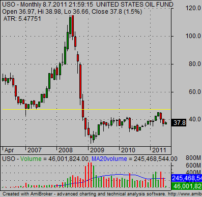 Oil ETF USO long term technical stock chart