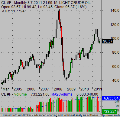 How to trade crude oil futures options in india
