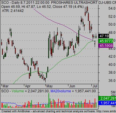 Short Oil ETF SCO daily technical stock chart