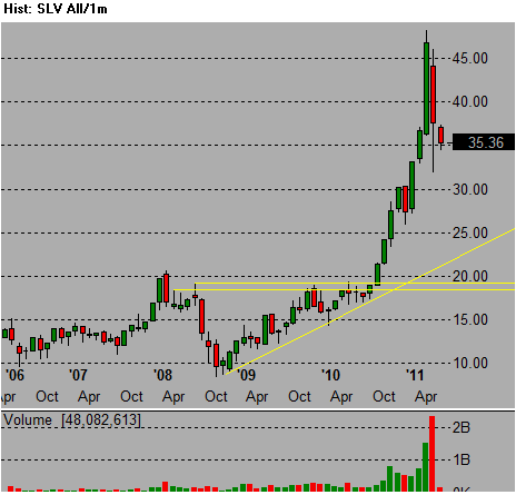 SLV ishares silver etf stock trend chart