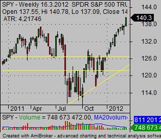 how to trade stock SPY index ETF