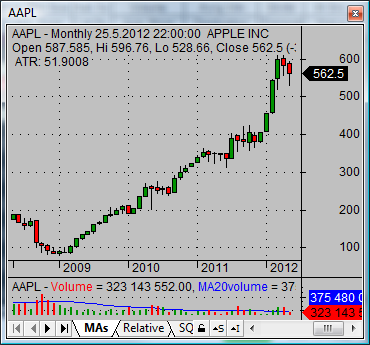 best buy stock AAPL