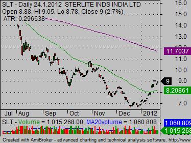copper stocks slt