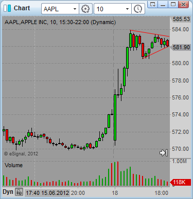 AAPL pennant trading chart pattern 01