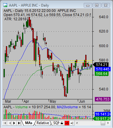 daily aapl quote chart technicals