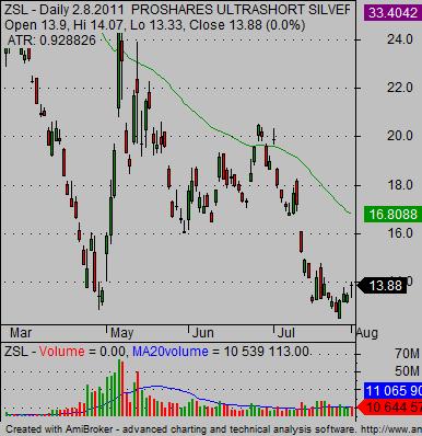 short ETF silver ZSL leveraged ETF