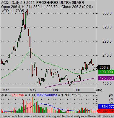 silver ETF AGQ leveraged ETF