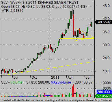 invest in silver etf - SL