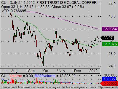 copper stocks cu miners ETF