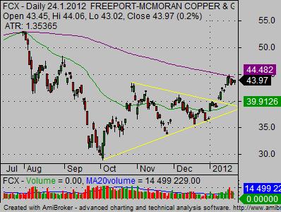 copper stocks fcx