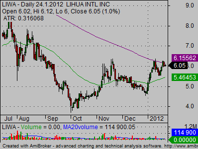 copper stocks liwa