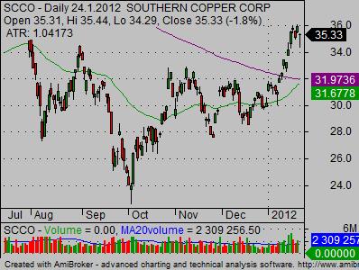 copper stocks scco