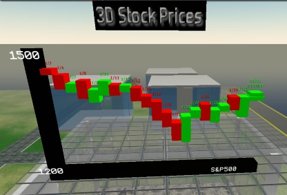 3d stock charts