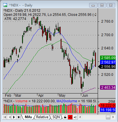 How to analyze and trade Nasdaq 100 index - Simple stock trading