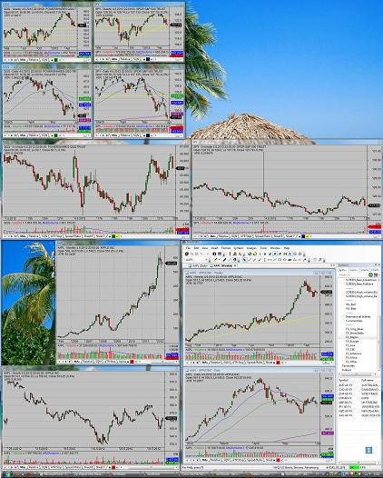 stock market charting software layout for two monitors