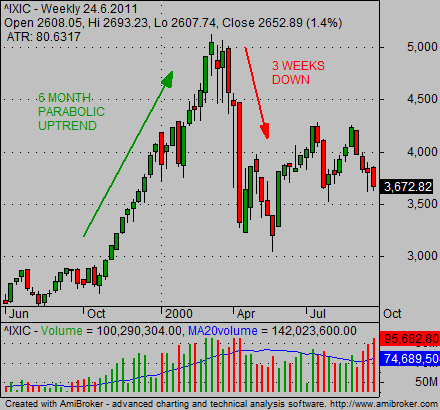 Stock market crash chart provides valuable lessons for