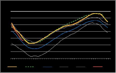 Natural Gas storage data