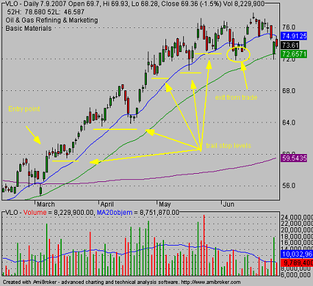 target for stock trade by traling stop method