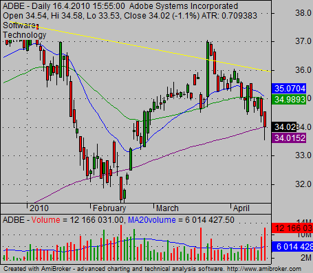 historical stock charts example ADBE daily