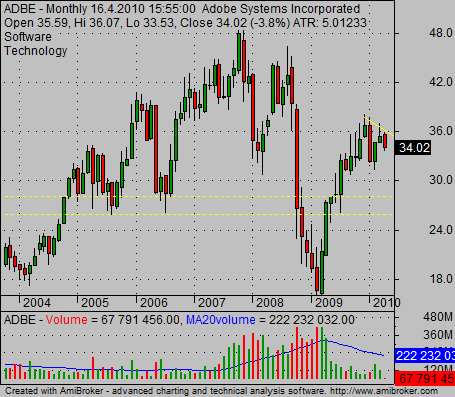 historical stock charts example ADBE monthly
