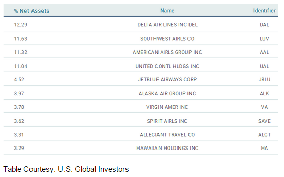 Airline ETF JETS Top holdins