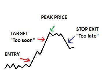 Basics of stock market profit taking