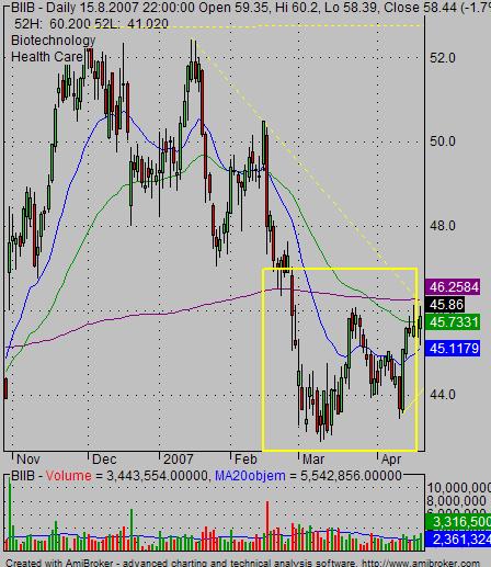 double bottoms stock chart pattern