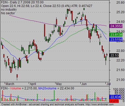 ETF Trading 02 FDN chart