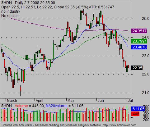 ETF Trading 02 FDN NAV chart 0