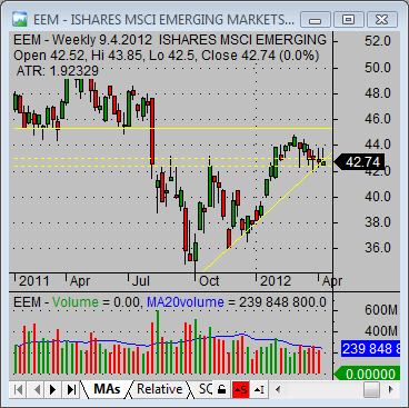 international etfs EEM 01