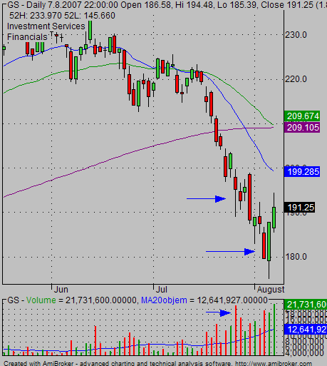 GS stock volume end of tren