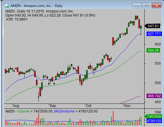 Easy to read chart example AMZN