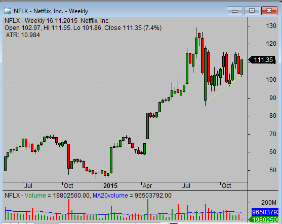 Price support on the chart of NFLX