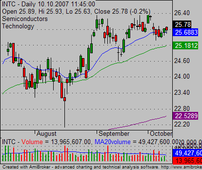 relative strength INTC stock chart 01