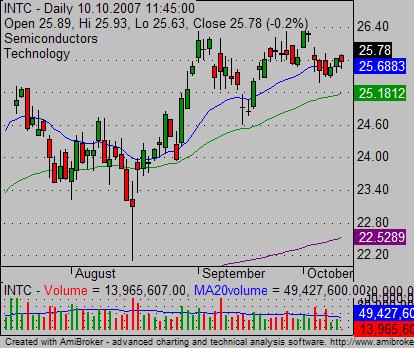 relative strength INTC stock chart 01
