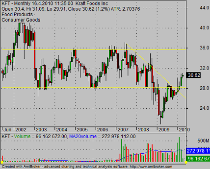 KFT historical stock chart with price dat