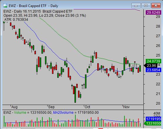 EWZ ETF Chart