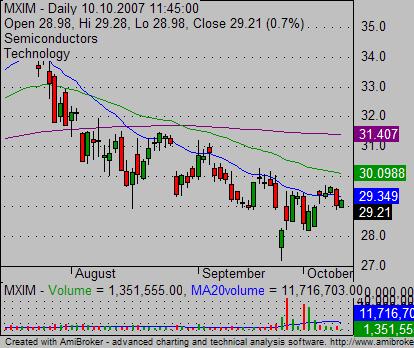 relative strength MXIM stock chart 02