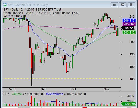 SPY ETF chart