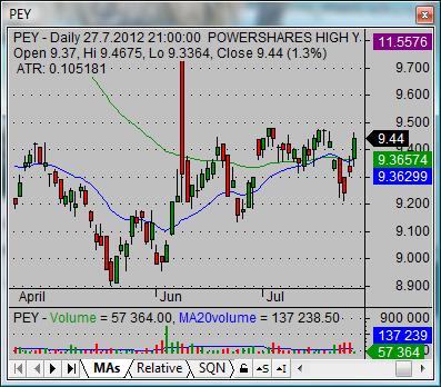 High yield trading strategies