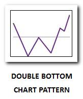 Double bottoms chart pattern thumb