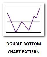 Double bottoms chart pattern thumb