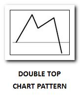 Double top chart pattern thumb