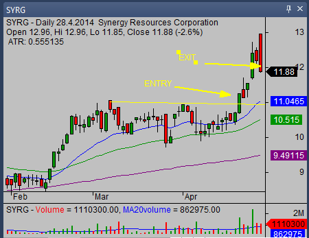 SYRG swing trade 04 2014