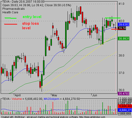 stop loss in TEVA pullback trade setup