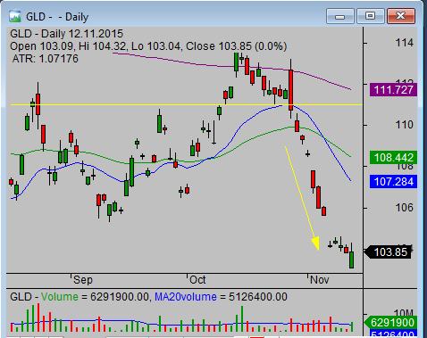 GLD ETF short sell trade